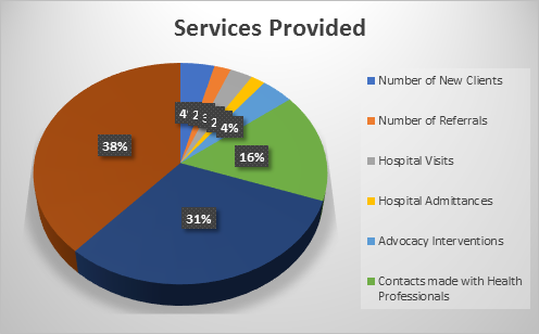 Sickle Cell Care Services Graph
